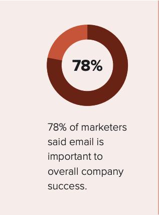 78% van de marketeers zegt dat e-mail belangrijk is voor hun succes