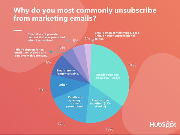 Hoe vaak moet ik mijn e-maillijst mailen? Iets specifieker: belangrijkste reden dat ontvangers zich uitschrijven is dat ze vaker dan 1x in de week mail krijgen..